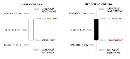 byichi-i-medvezhi-svechi-grafiki-binarnyih-optsionov