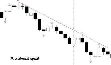 Нисходящий тренд на бинарных опционах. Юрий Михеев.