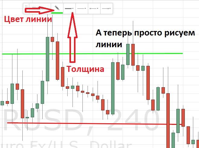 Уровни поддержки и сопртивления. Стратегия для бинарных опционов. Юрий Михеев.