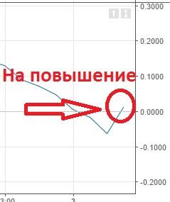 Стратегия «15 минут» с индикатором ROC