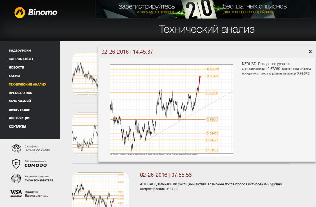 Бинарные опционы форум отзывы цены